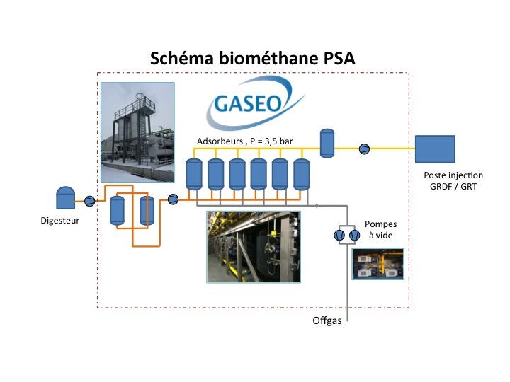 biogaz valorisation energie biométhane PSA Pressure Swing Adsorption réinjection réseau GASEO
