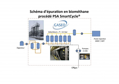 gaseo-schema-biomethane-psa-smartcycle-357