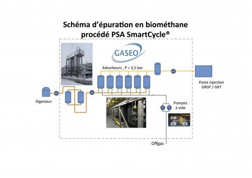 gaseo-schema-biomethane-psa-smartcycle-357