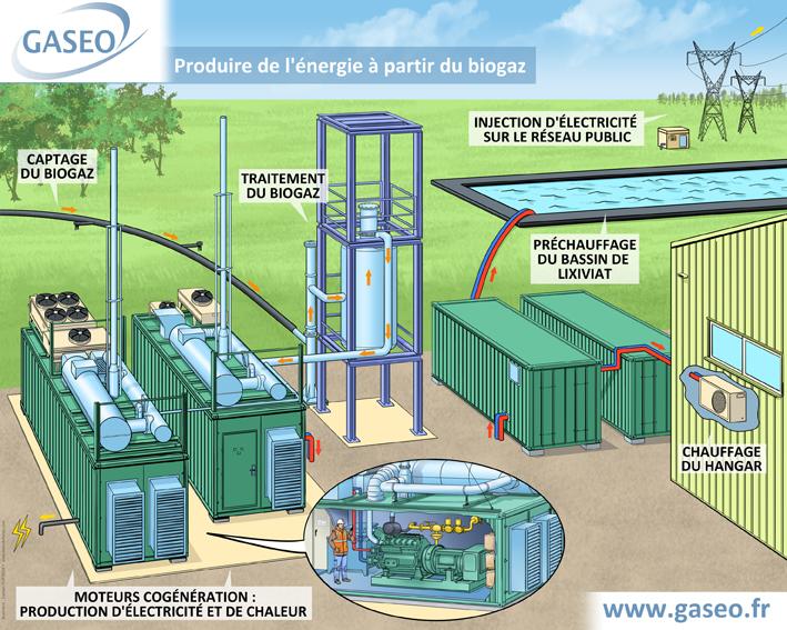 Schéma biogaz MALLEVILLE SUR LE BEC