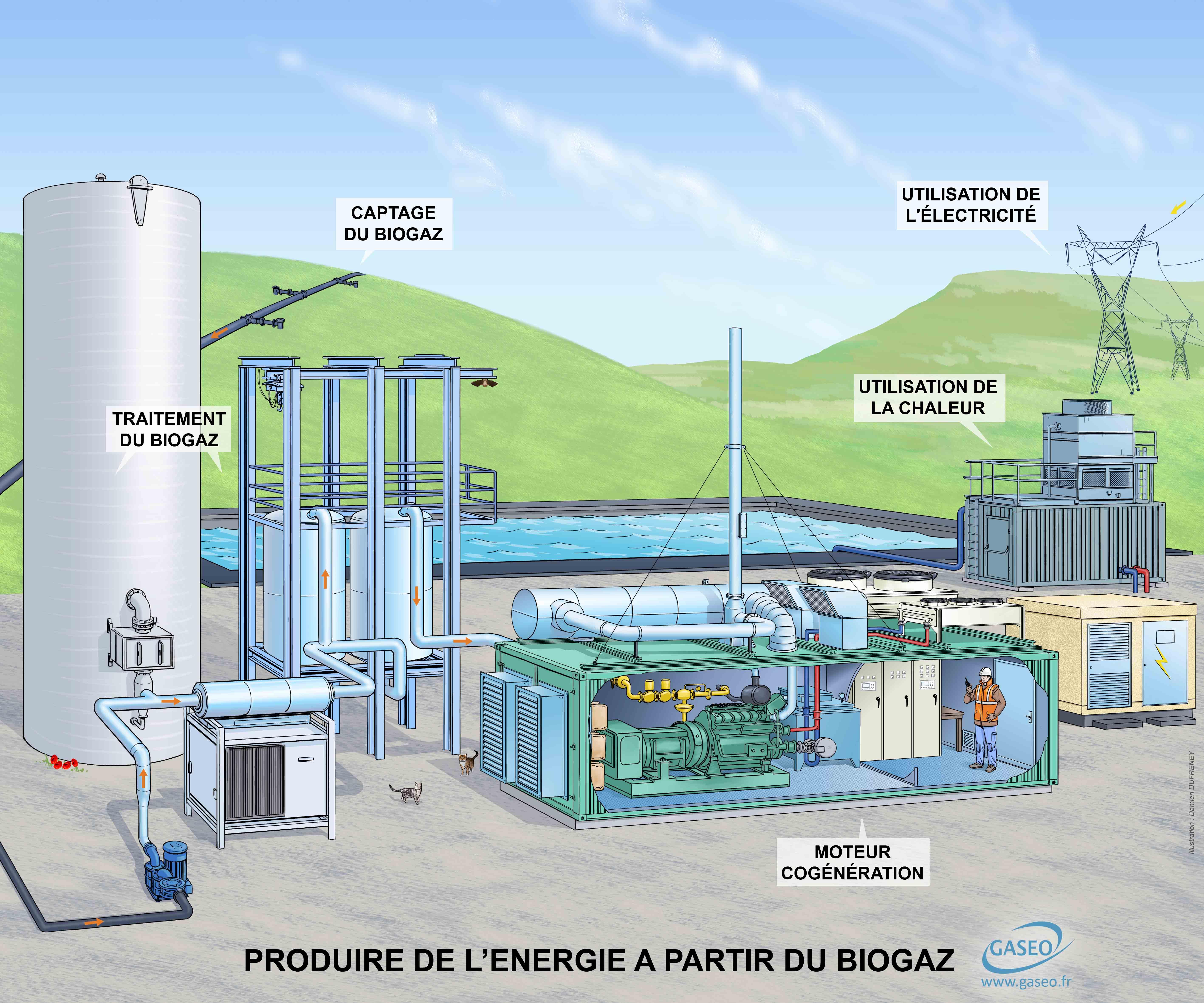 Schéma biogaz ABONCOURT